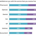 Satisfaction - professions survey