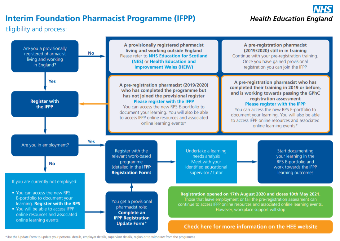 Information on the IFPP